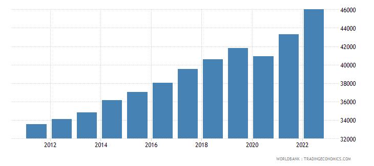 germany gdp per capita current lcu wb data