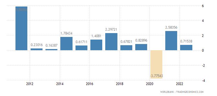 germany gdp per capita growth annual percent wb data