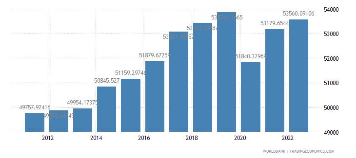 germany gdp per capita ppp constant 2005 international dollar wb data