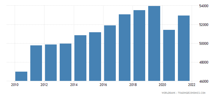 germany gdp per capita ppp constant 2005 international dollar wb data