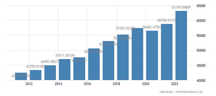 germany gdp per capita ppp us dollar wb data