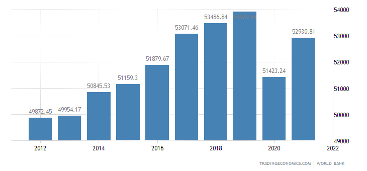 Germany GDP per capita PPP
