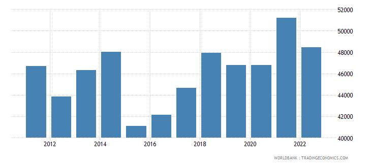 germany gdp per capita us dollar wb data