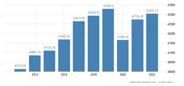 Germany GDP per capita