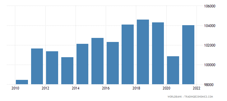 germany gdp per person employed constant 1990 ppp dollar wb data
