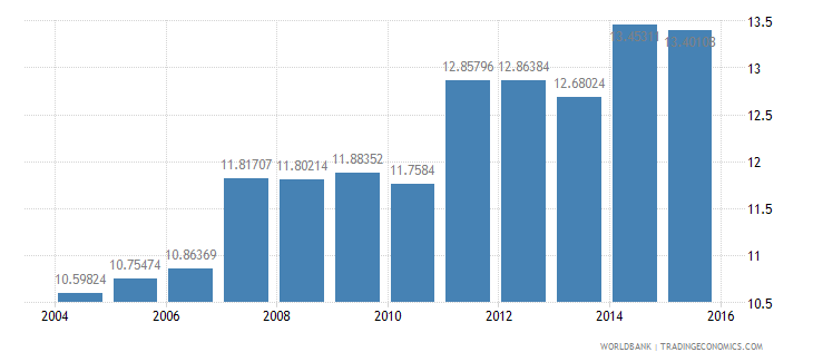 germany gdp per unit of energy use constant 2005 ppp dollar per kg of oil equivalent wb data