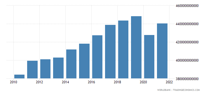 germany gdp ppp constant 2005 international dollar wb data