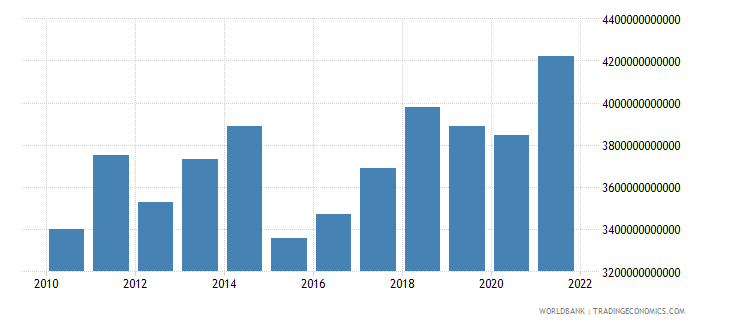 germany gdp us dollar wb data