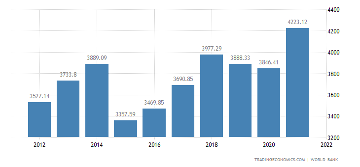 Germany GDP