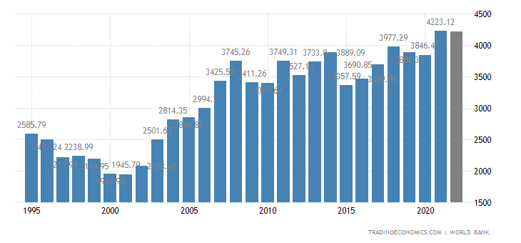 https://d3fy651gv2fhd3.cloudfront.net/charts/germany-gdp.png?s=wgdpgerm&projection=te&v=202003061721V20191105&d1=19950530