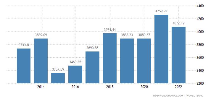 Germany GDP