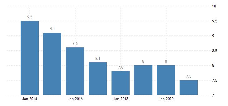 germany gender employment gap eurostat data