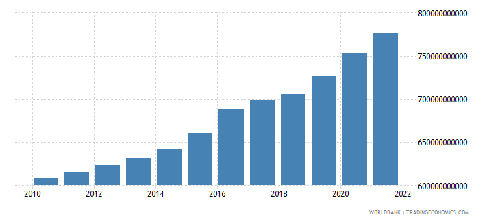 germany general government final consumption expenditure constant 2000 us dollar wb data