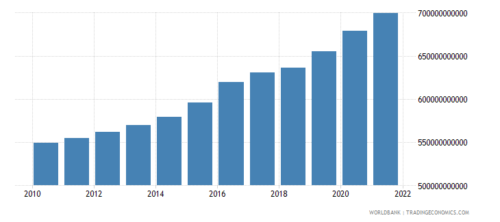 germany general government final consumption expenditure constant lcu wb data