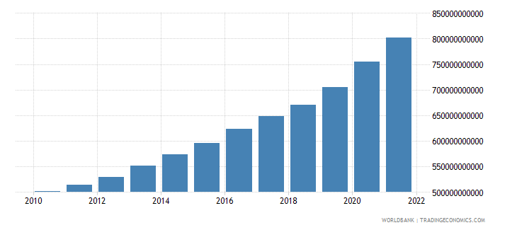 germany general government final consumption expenditure current lcu wb data