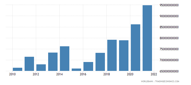 germany general government final consumption expenditure us dollar wb data