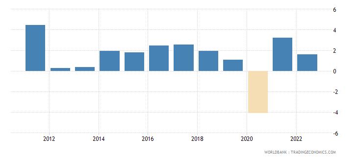 germany gni growth annual percent wb data