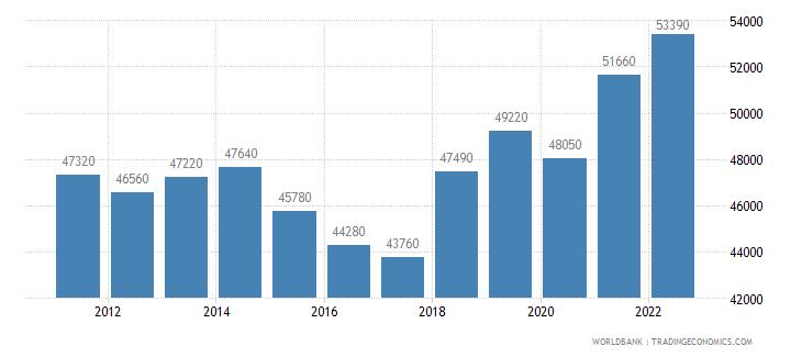 germany gni per capita atlas method us dollar wb data