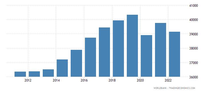 germany gni per capita constant lcu wb data