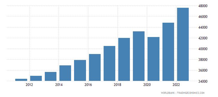 germany gni per capita current lcu wb data