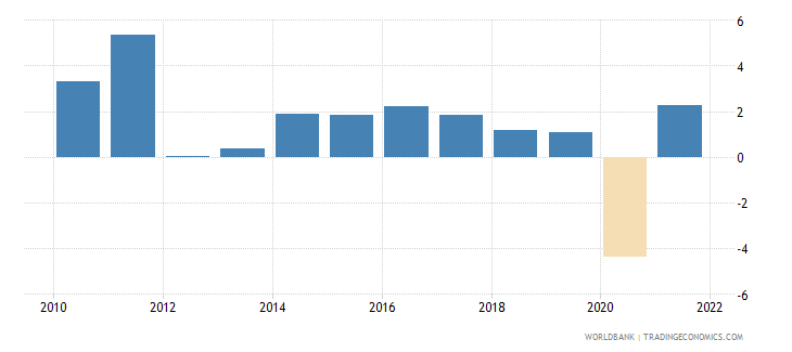 germany gni per capita growth annual percent wb data