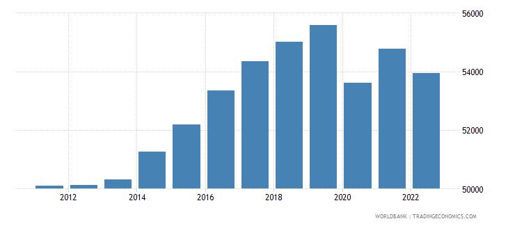 germany gni per capita ppp constant 2011 international $ wb data