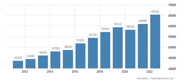 germany gni per capita ppp us dollar wb data