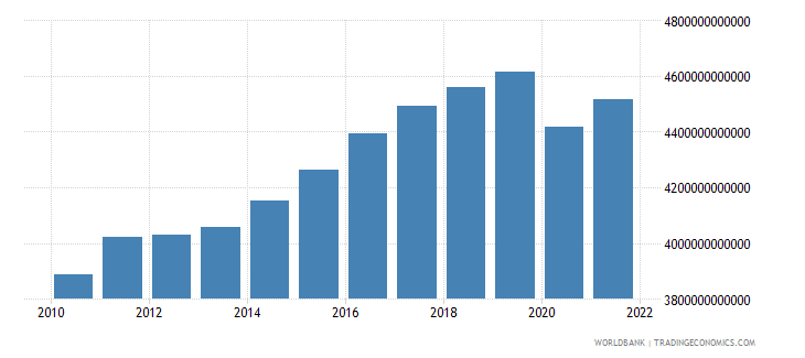 germany gni ppp constant 2011 international $ wb data