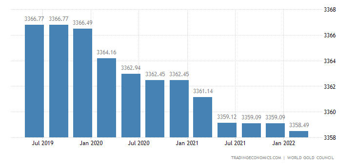 Germany Gold Reserves