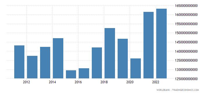 germany goods exports bop us dollar wb data