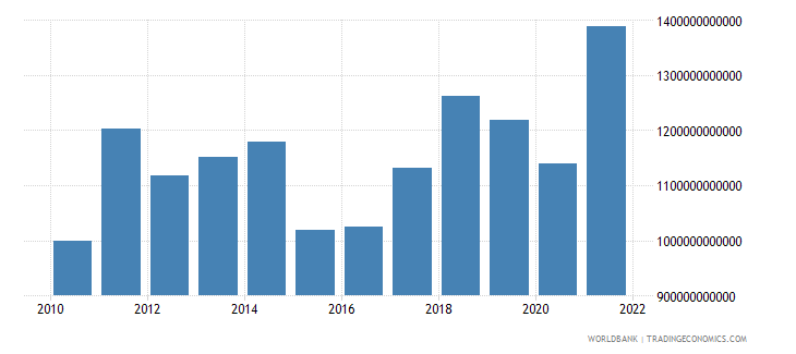 germany goods imports bop us dollar wb data