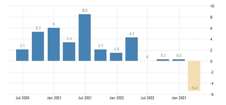 germany gov final consumption expenditure volumes eurostat data