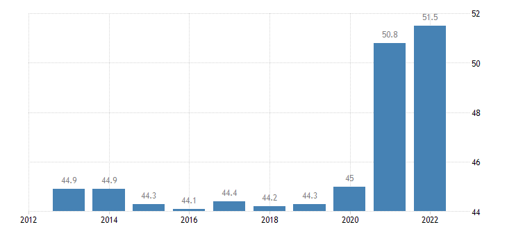germany gov revenue expenditure main aggregates eurostat data