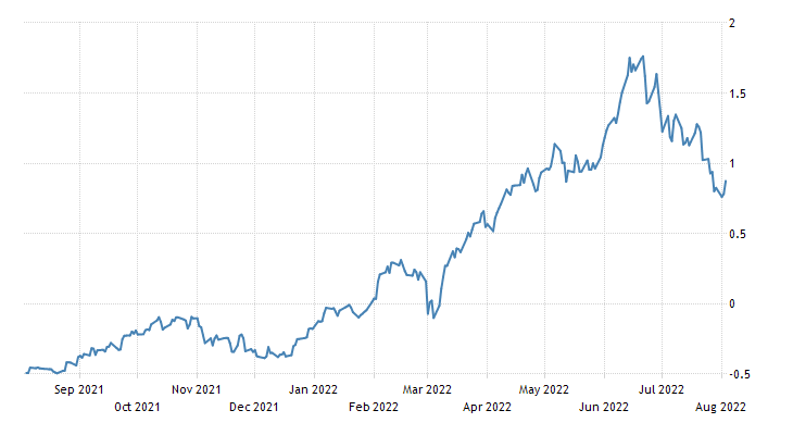 Germany Government Bond 10Y