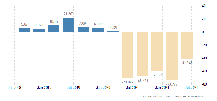 Germany General Government Budget Value