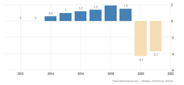Germany Government Budget