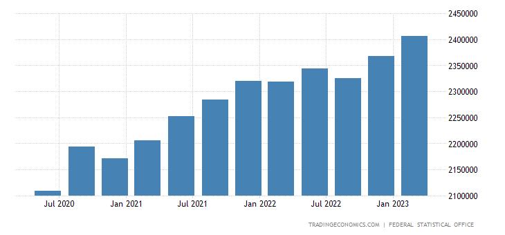 Germany Public Debt