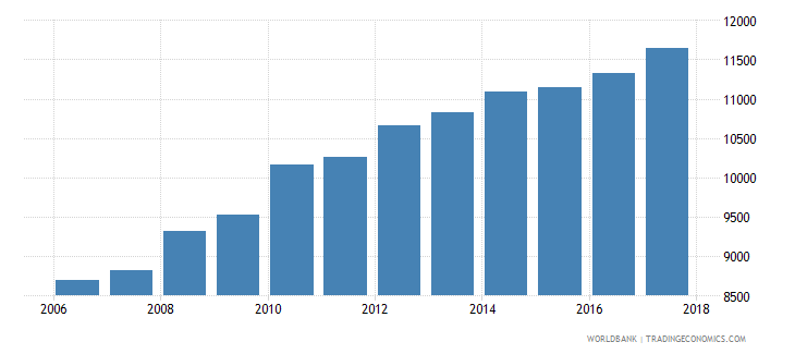 germany government expenditure per lower secondary student constant ppp$ wb data
