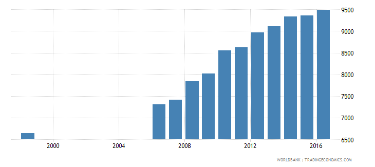 germany government expenditure per lower secondary student constant us$ wb data