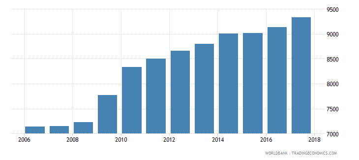 germany government expenditure per primary student constant ppp$ wb data
