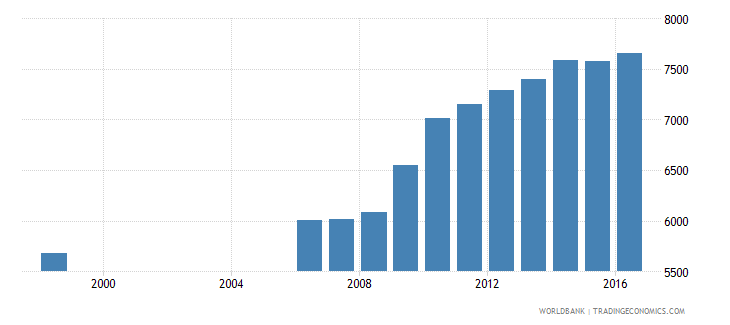 germany government expenditure per primary student constant us$ wb data