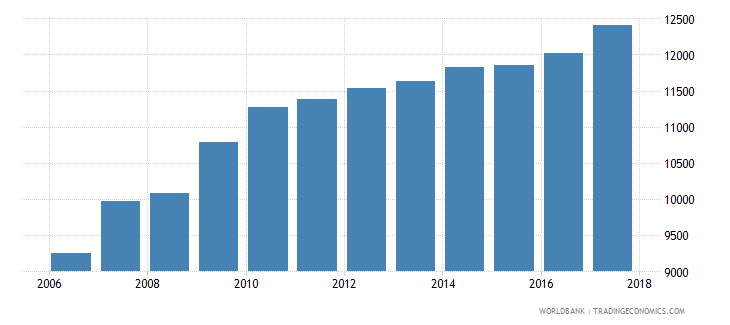 germany government expenditure per secondary student constant ppp$ wb data
