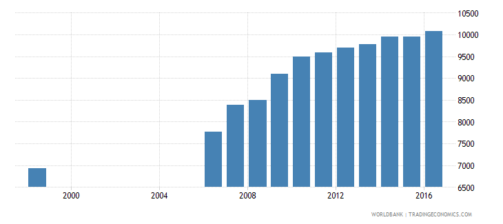 germany government expenditure per secondary student constant us$ wb data