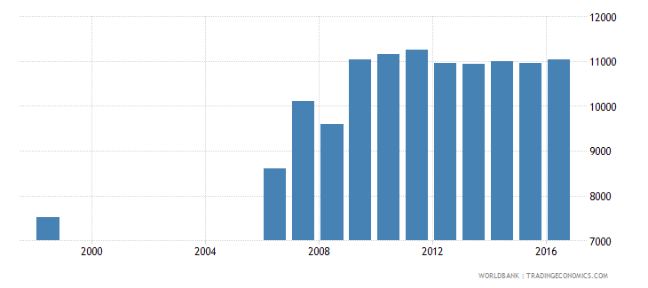 germany government expenditure per upper secondary student constant us$ wb data