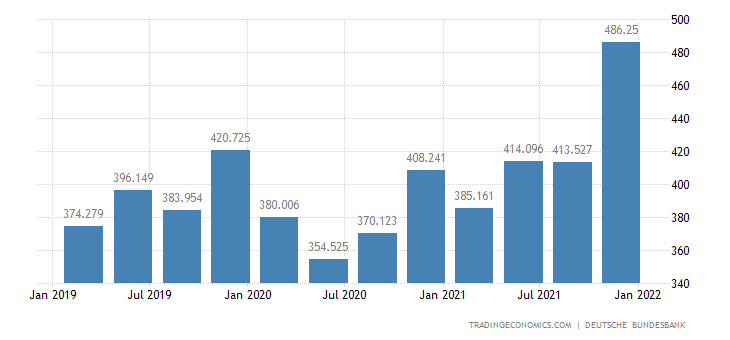 Germany General Government Revenues
