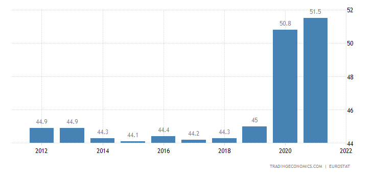 Germany Government Spending to GDP