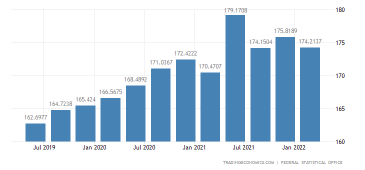 Germany Government Spending