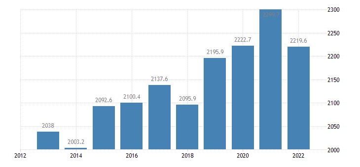 germany green maize area cultivation harvested production eurostat data