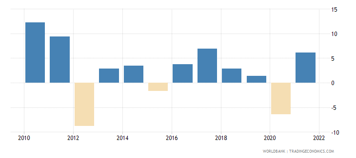 germany gross capital formation annual percent growth wb data