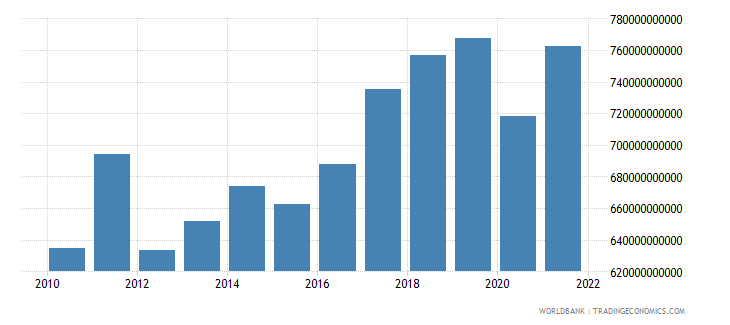 germany gross capital formation constant 2000 us dollar wb data